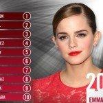 Emma Watson dangerous celebrity