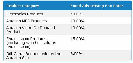Amazon fixed rates