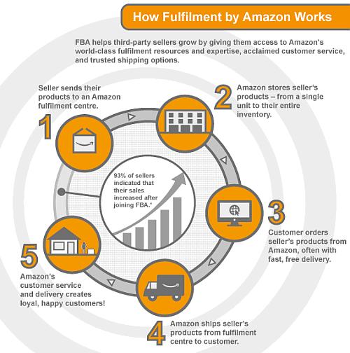 Amazon fulfilled orders