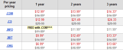 domain name pricing