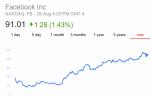 facebook share price
