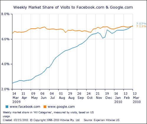 Facebook Beats Google Traffic