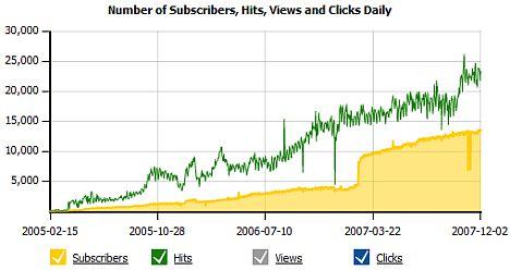 Наш канал анализа статистики