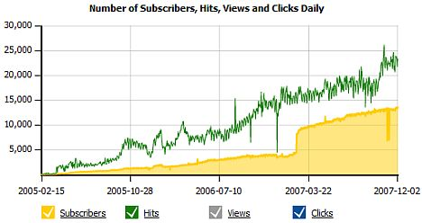 Our Feed Analysis Statistics
