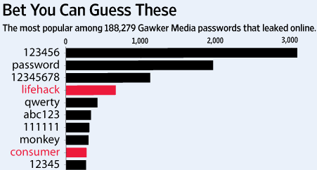 gawker passwords