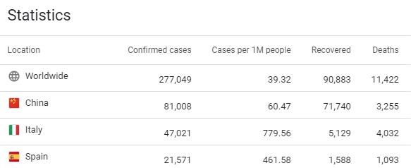 google coronavirus statistics