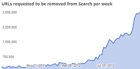 google removal requests