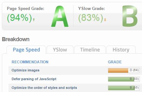 gtmetrix  speed scores