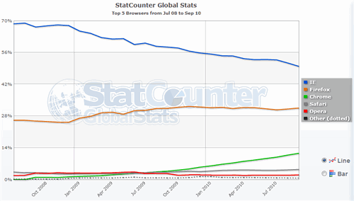 StatCounter Refutes Microsoft's Criticism of IE Fall