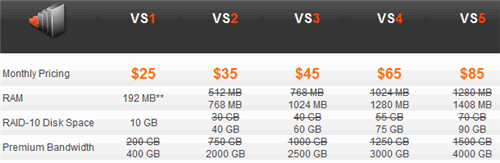 Knownhost  new hosting package