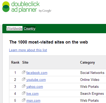 most visited sites