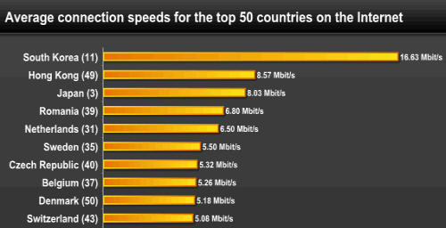 Fastest Internet In The World >> South Korea Has Fastest Internet Connection Speeds