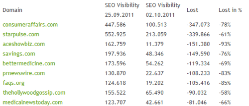 Google Panda Traffic Loss