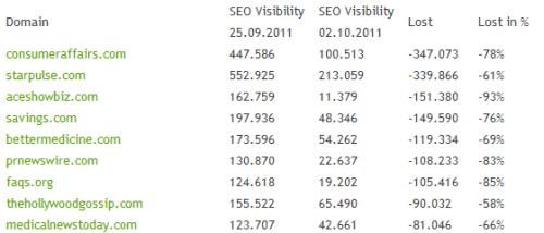 Google Panda Traffic Loss
