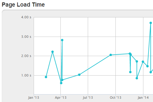 pingdom page load times