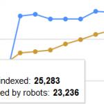 urls blocked by robots.txt