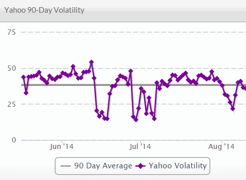 serps volatility index