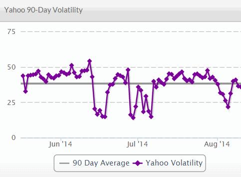 serps volatility index