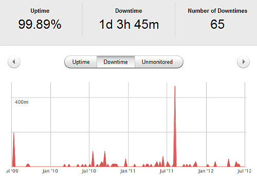 site uptime downtime