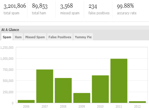 Spam stats