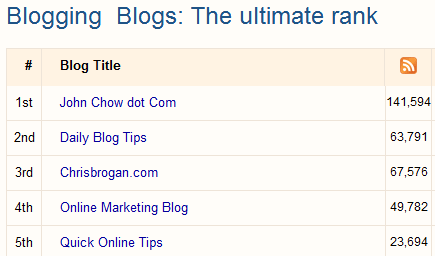 top blogging rank