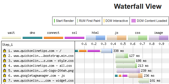 webpage waterfall view